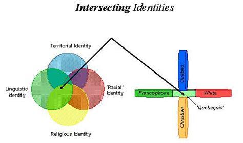 Helms White Racial Identity Development Model